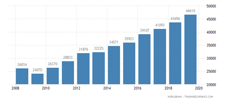 malaysia trademark applications total wb data
