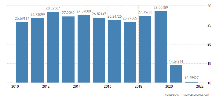 malaysia travel services percent of commercial service imports wb data
