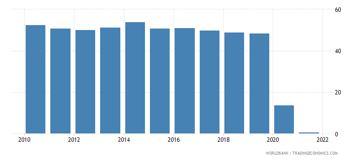 malaysia travel services percent of service exports bop wb data