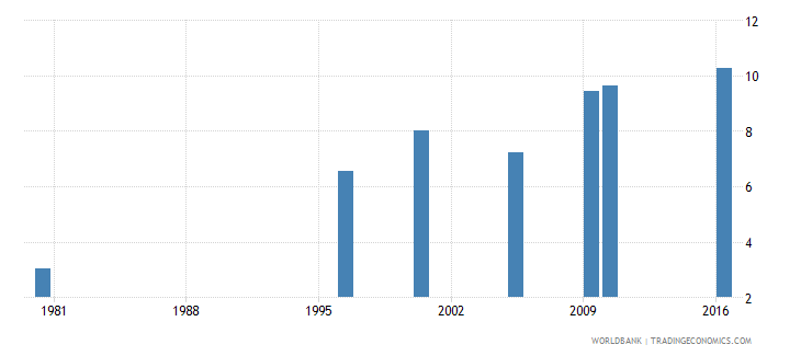 malaysia uis mean years of schooling of the population age 25 female wb data