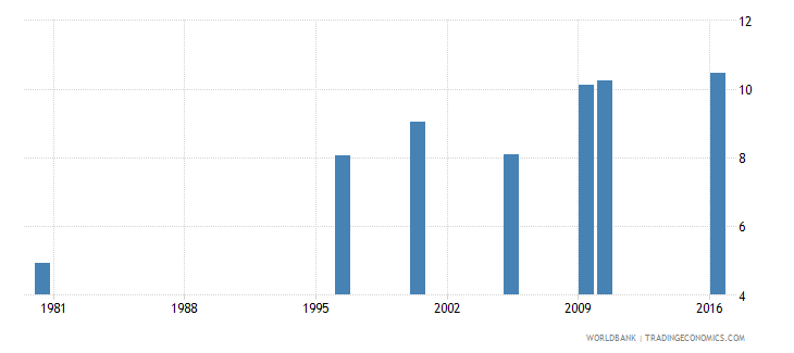 malaysia uis mean years of schooling of the population age 25 male wb data