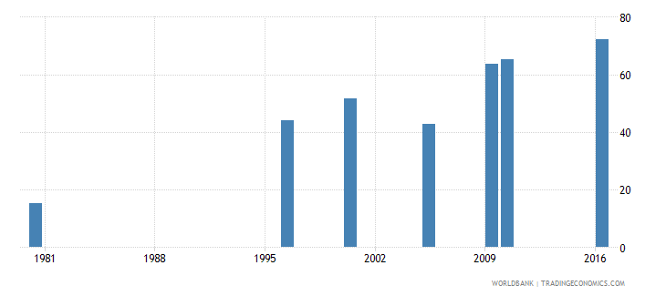 malaysia uis percentage of population age 25 with at least completed lower secondary education isced 2 or higher female wb data