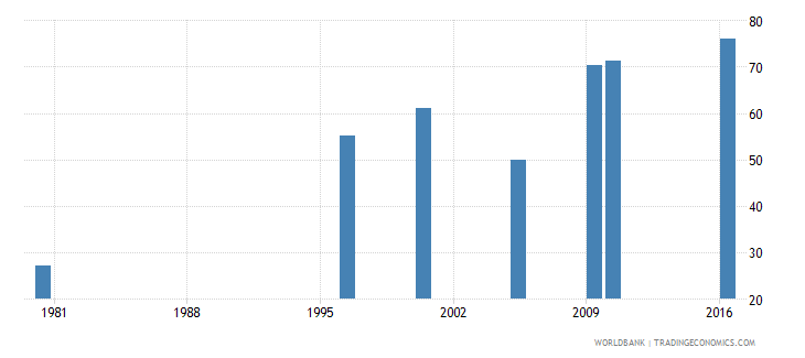 malaysia uis percentage of population age 25 with at least completed lower secondary education isced 2 or higher male wb data