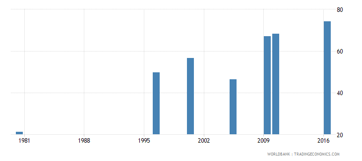 malaysia uis percentage of population age 25 with at least completed lower secondary education isced 2 or higher total wb data