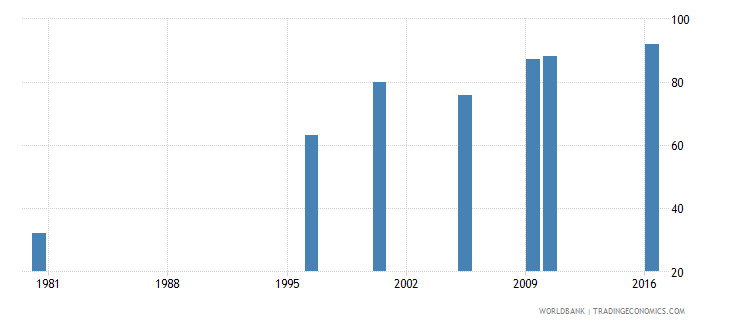malaysia uis percentage of population age 25 with at least completed primary education isced 1 or higher female wb data