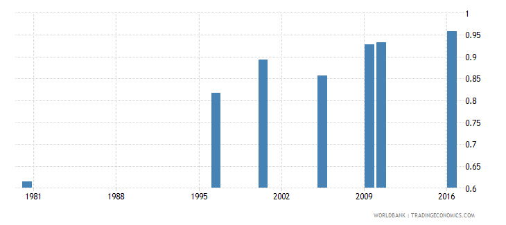 malaysia uis percentage of population age 25 with at least completed primary education isced 1 or higher gender parity index wb data