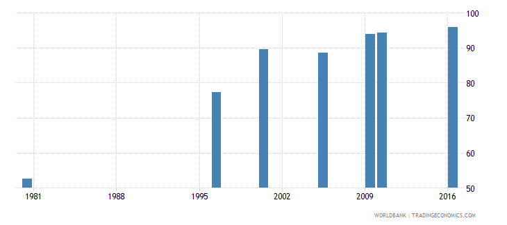 malaysia uis percentage of population age 25 with at least completed primary education isced 1 or higher male wb data