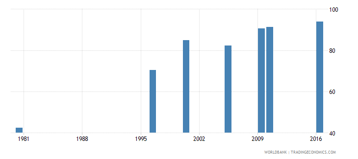 malaysia uis percentage of population age 25 with at least completed primary education isced 1 or higher total wb data