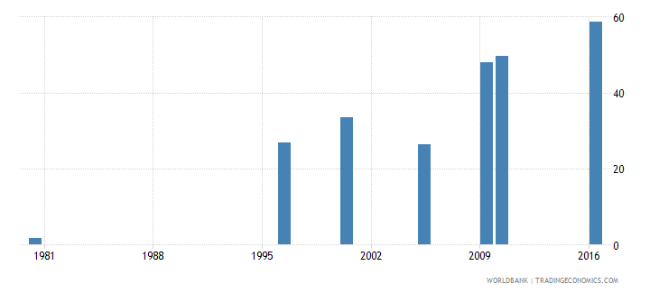 malaysia uis percentage of population age 25 with at least completed upper secondary education isced 3 or higher female wb data
