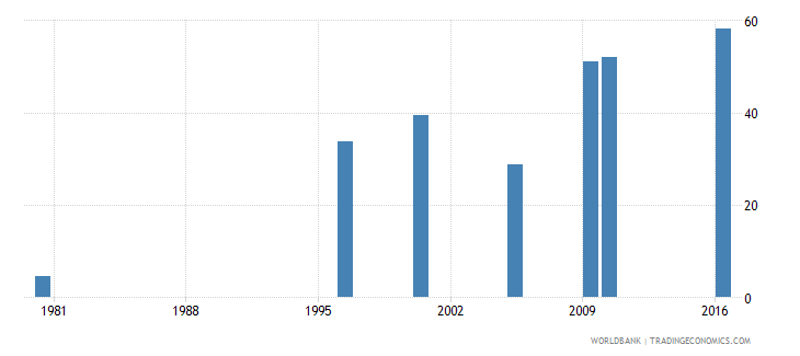 malaysia uis percentage of population age 25 with at least completed upper secondary education isced 3 or higher male wb data
