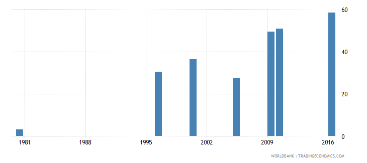 malaysia uis percentage of population age 25 with at least completed upper secondary education isced 3 or higher total wb data