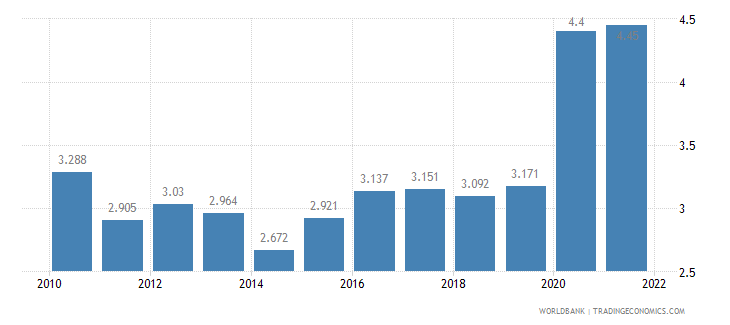 malaysia unemployment male percent of male labor force wb data