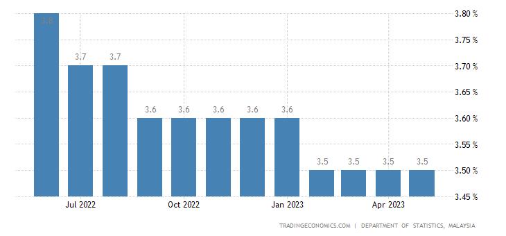 1b89a3cff Malaysia Unemployment Rate | 2019 | Data | Chart | Calendar | Forecast