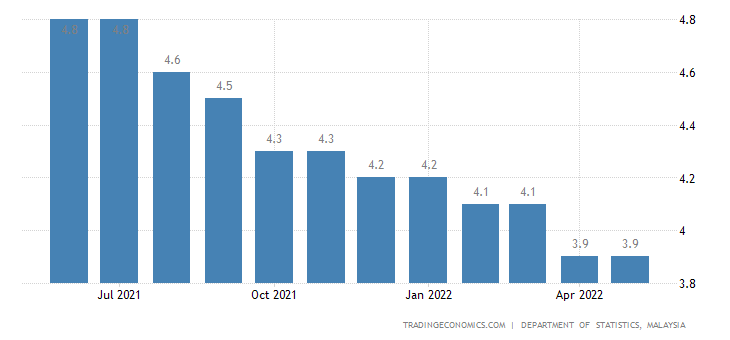 Malaysia Unemployment Rate