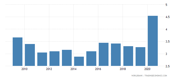 malaysia unemployment total percent of total labor force national estimate wb data