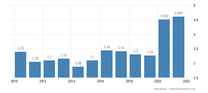 malaysia unemployment total percent of total labor force wb data