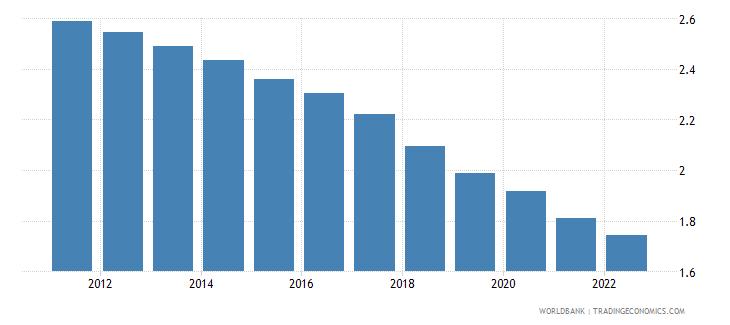 malaysia urban population growth annual percent wb data