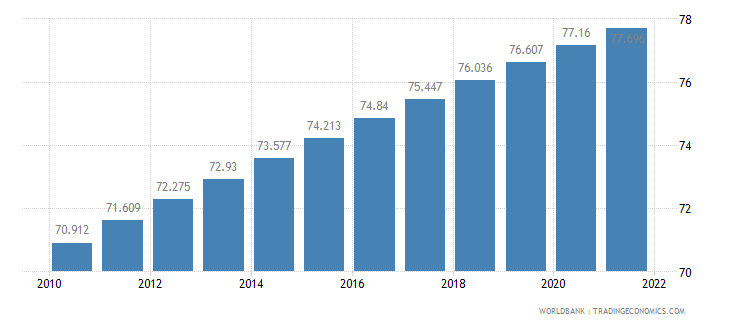 malaysia urban population percent of total wb data