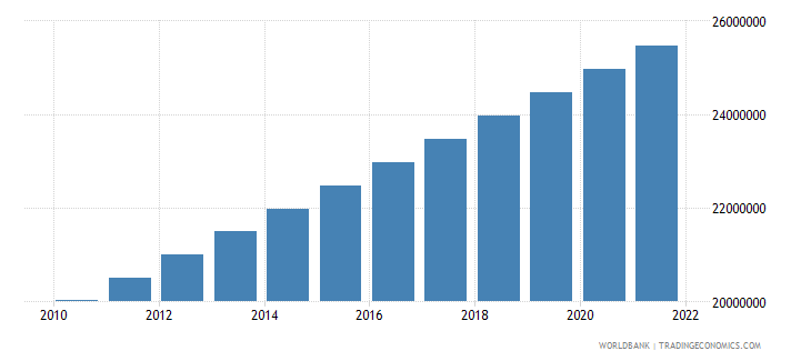 malaysia urban population wb data