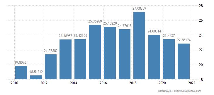 malaysia vulnerable employment female percent of female employment wb data