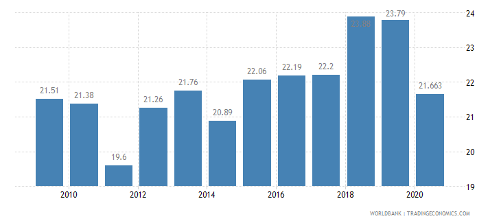malaysia vulnerable employment total percent of total employment wb data