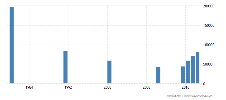 malaysia youth illiterate population 15 24 years female number wb data