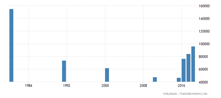 malaysia youth illiterate population 15 24 years male number wb data
