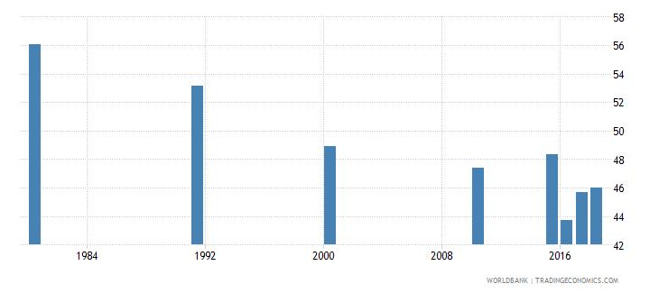 malaysia youth illiterate population 15 24 years percent female wb data