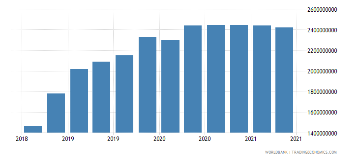 maldives 01_cross border loans from bis reporting banks wb data