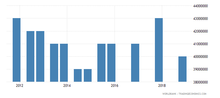 maldives 04_official bilateral loans aid loans wb data
