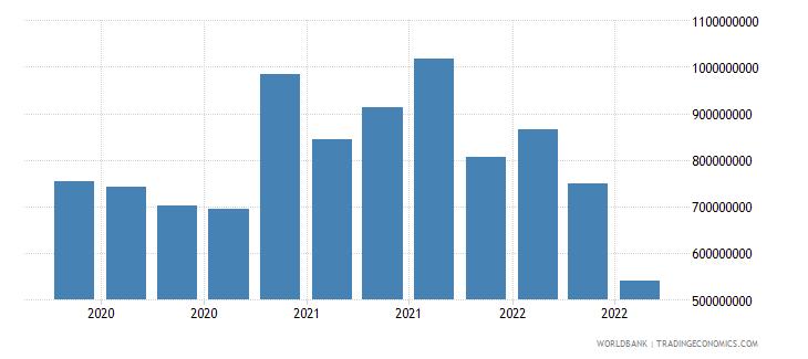 maldives 24_international reserves excluding gold wb data