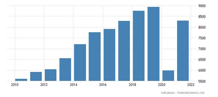 maldives adjusted net national income per capita current us$ wb data