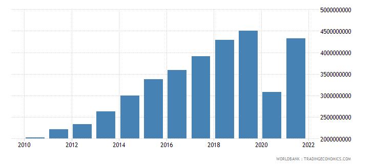 maldives adjusted net national income us dollar wb data