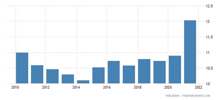 maldives adjusted savings consumption of fixed capital percent of gni wb data