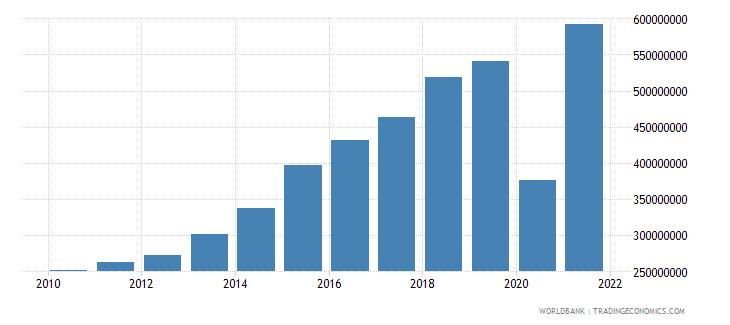 maldives adjusted savings consumption of fixed capital us dollar wb data