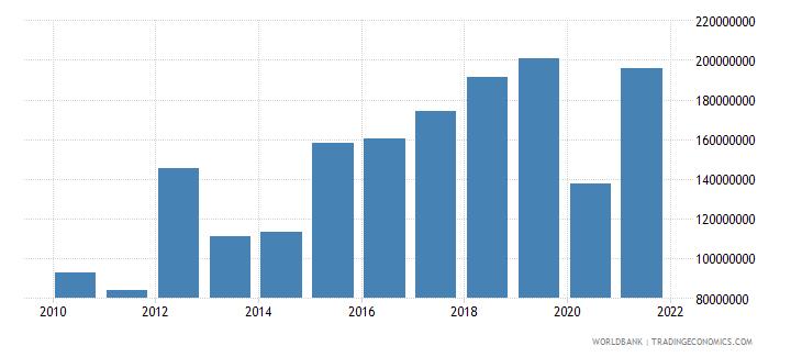 maldives adjusted savings education expenditure us dollar wb data