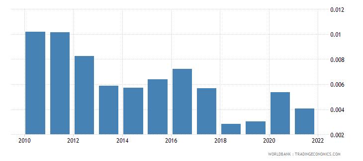 maldives adjusted savings natural resources depletion percent of gni wb data