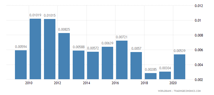 maldives adjusted savings net forest depletion percent of gni wb data
