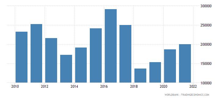 maldives adjusted savings net forest depletion us dollar wb data