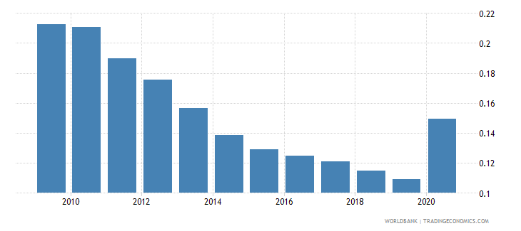 maldives adjusted savings particulate emission damage percent of gni wb data