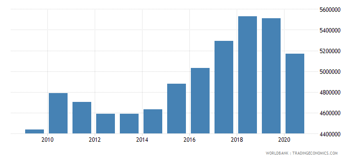 maldives adjusted savings particulate emission damage us dollar wb data