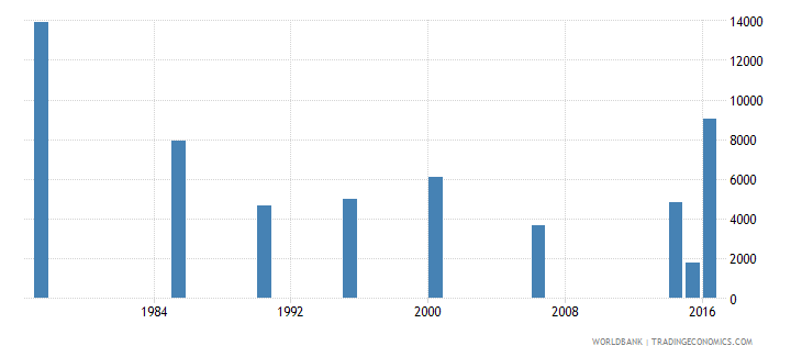 maldives adult illiterate population 15 years both sexes number wb data