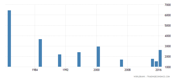 maldives adult illiterate population 15 years female number wb data