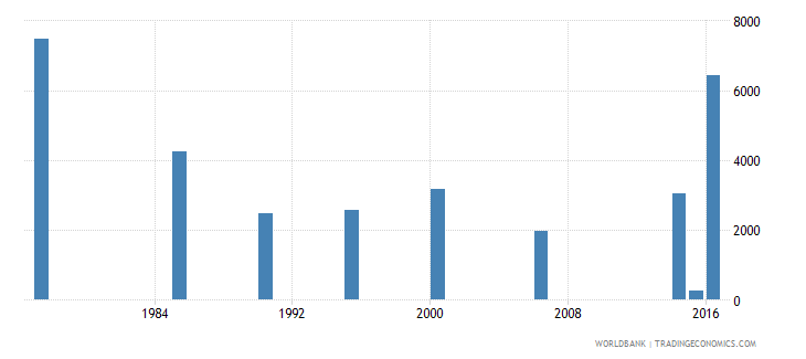 maldives adult illiterate population 15 years male number wb data