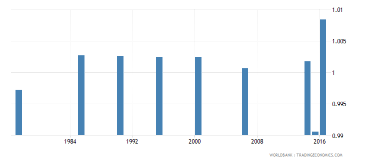 maldives adult literacy rate population 15 years gender parity index gpi wb data