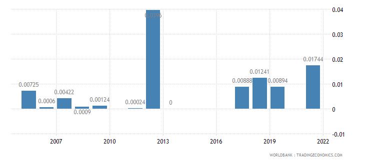 maldives agricultural raw materials exports percent of merchandise exports wb data