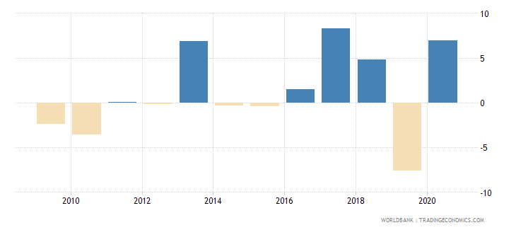 maldives agriculture value added annual percent growth wb data