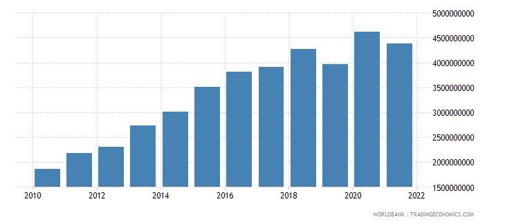 maldives agriculture value added current lcu wb data