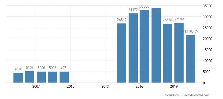 maldives air transport registered carrier departures worldwide wb data