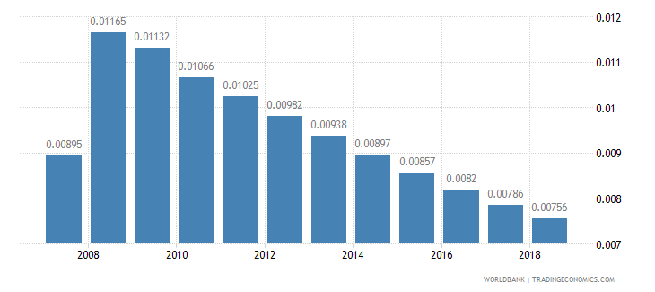 maldives arable land hectares per person wb data